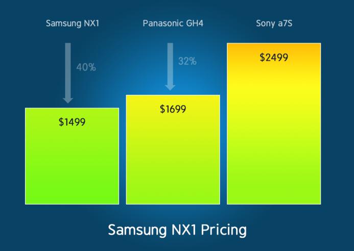Samsung NX1 Price Comparison