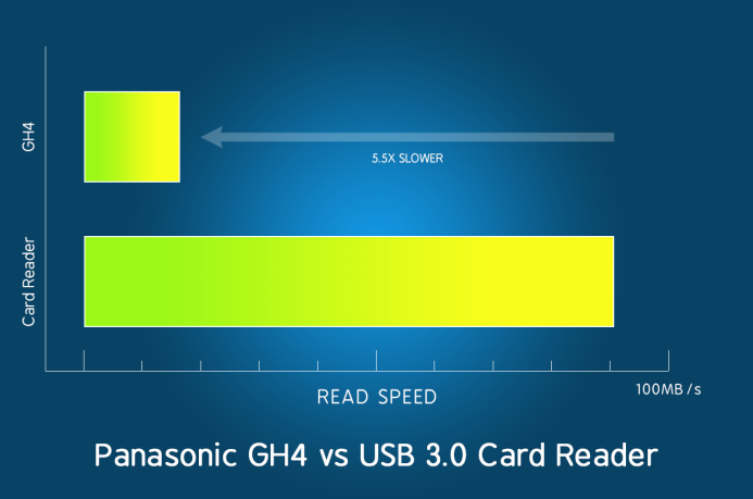 Panasonic GH4 vs Dedicated Card Reader Transfer Speed Comparison