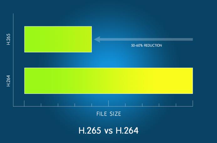 H.265 vs H.264
