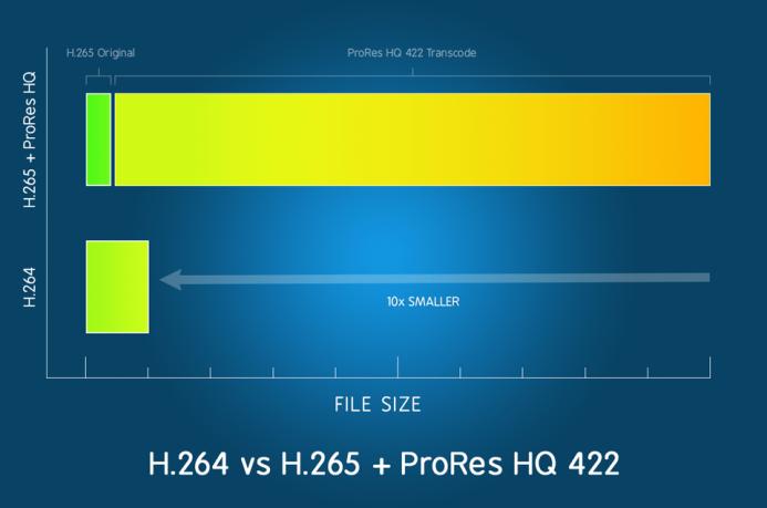 H.264 vs H.265 + ProRes HQ