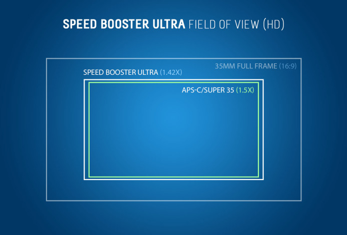 Field of View: Speed Booster Ultra vs Super 35