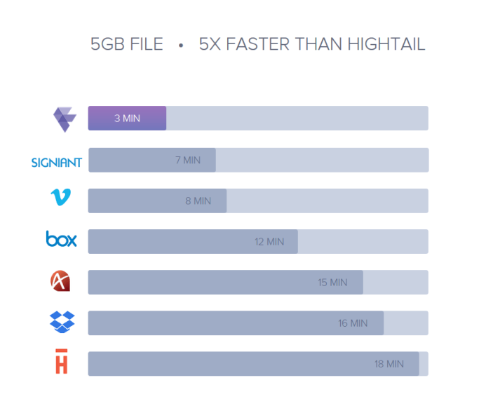 Frame.io upload speed comparison