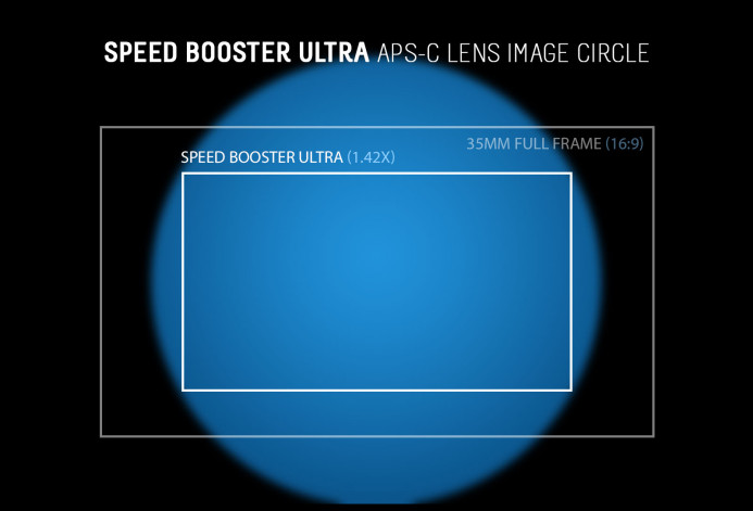 APS-C Lenses should still cover the frame when using the Speed B