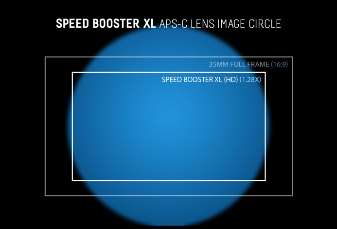Vignetting may occur when using APS-C lenses with the Speed Boos