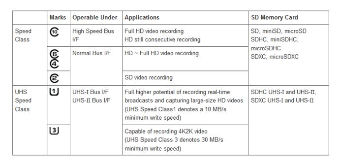 SD Speed Classes