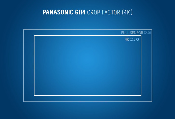 Panasonic GH4: 4K Crop Factor