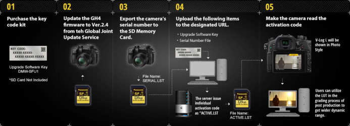 Panasonic GH4 V-Log Activation Process