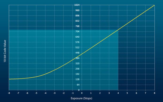 V-Log Graph