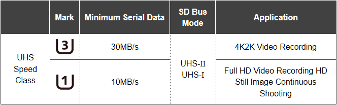 UHS Speed Classes for SD Cards