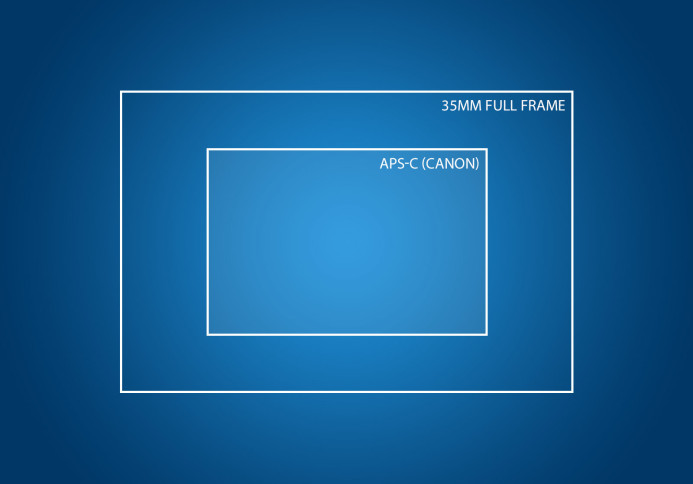 35mm (Full Frame) and APS-C (Canon) Sensor size comparison