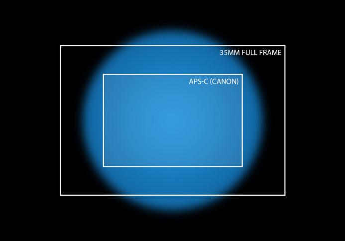 APS-C lenses project a smaller image circle