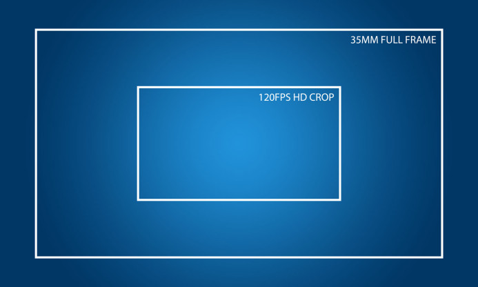 Sony a7S II Full Frame FOV vs 120fps Crop