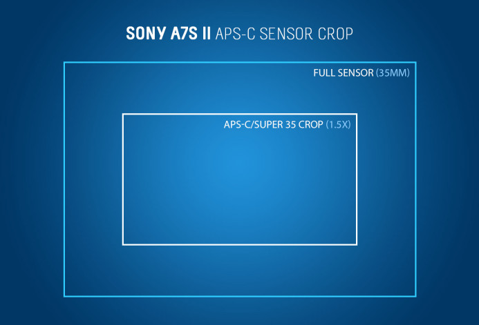 Sony a7S II APS-C Crop Factor (1.5x)
