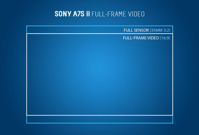 Sony a7S II Full Frame Mode (16:9 crop)