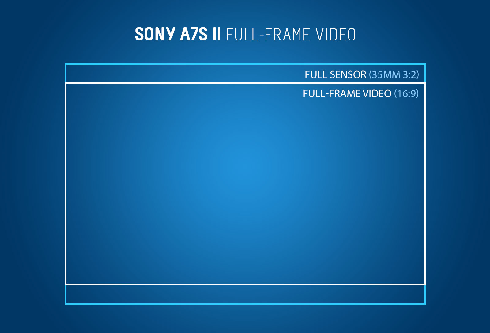 Sony a7S II Recording Modes Explained - Suggestion of Motion