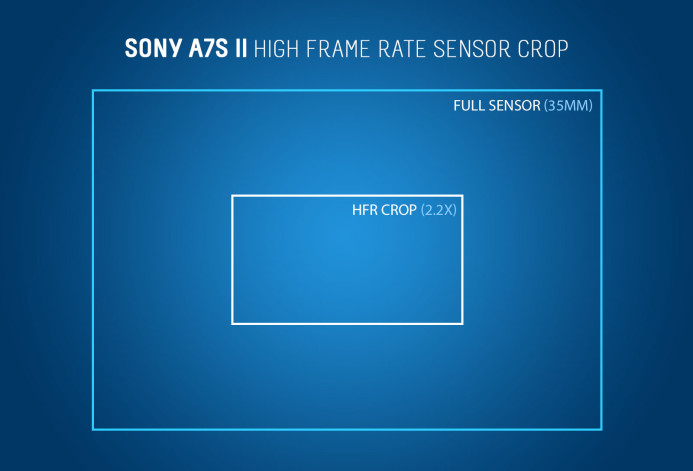 Sony a7S II HFR Crop Factor (2.2x)